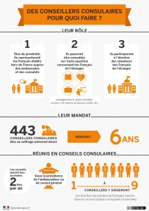 conseillers_consulaires_infographie