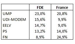 ResultatsFDE_Europeennes