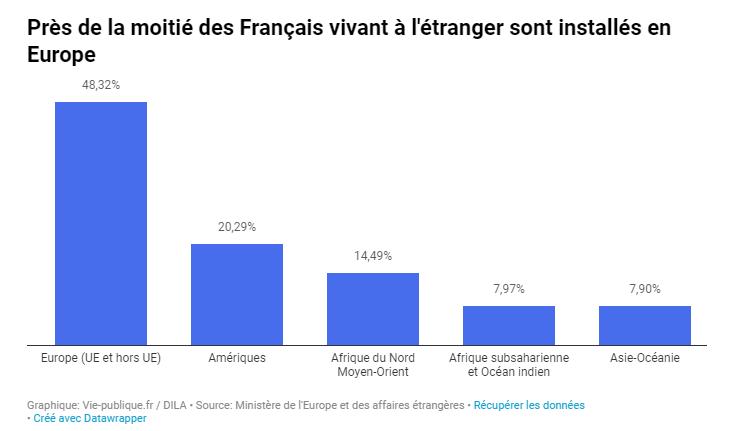 Répartition des Français de l'étranger dans le monde